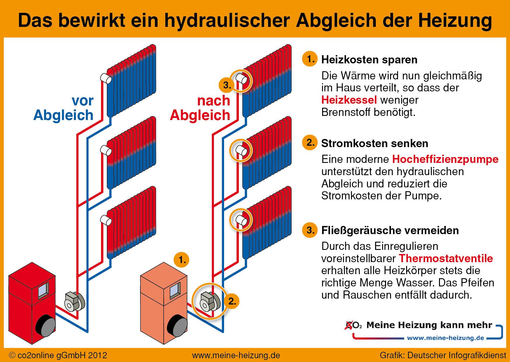 Hydraulischer heizungsabgleich